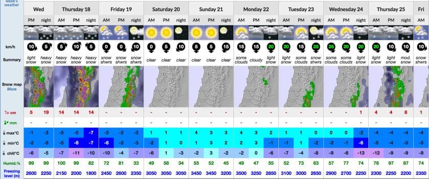 Pronóstico extendido para cota media de El Colorado, Chile.