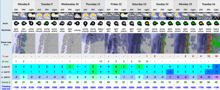 Snow-Forecast 9 day Cerro Chapelco mid 8-5-17-min