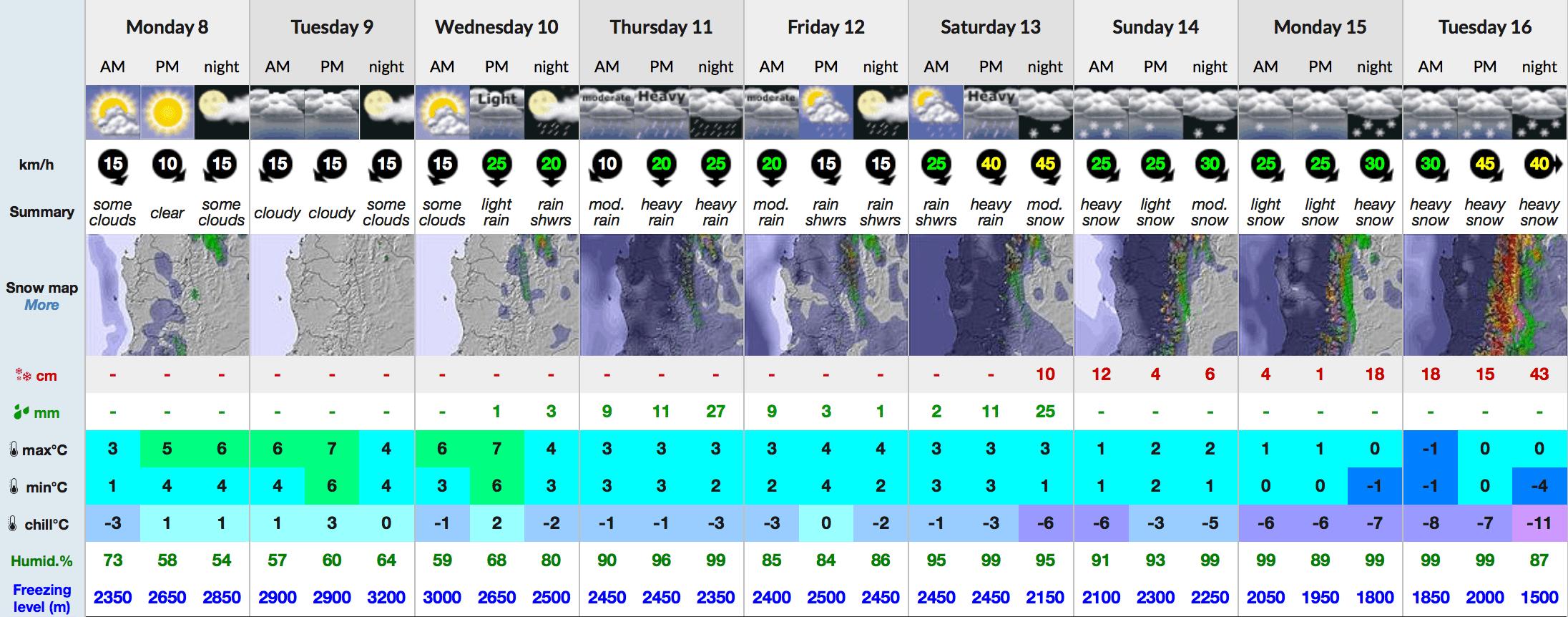 Snow-Forecast 9 day Nevados de Chillan mid 8-5-17-min