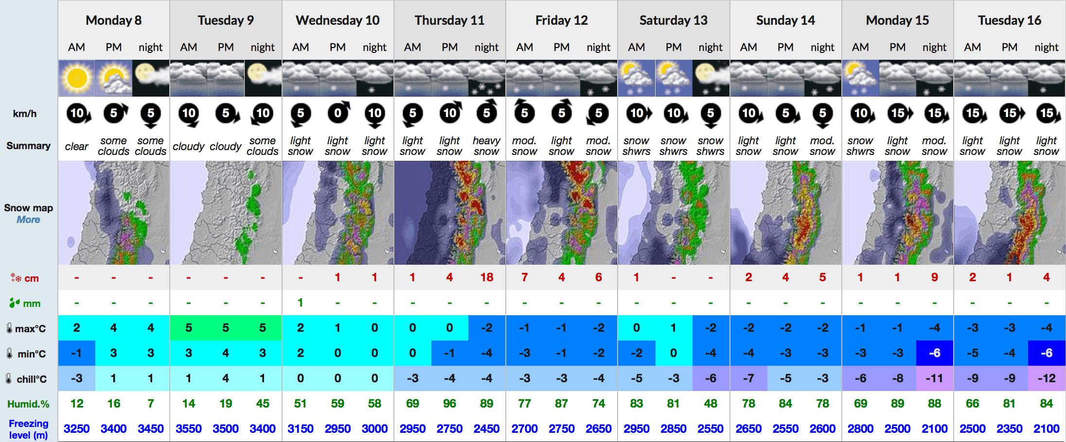 Snow-Forecast 9 day Portillo mid 8-5-17-min