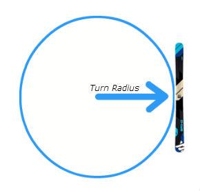 turn-radius